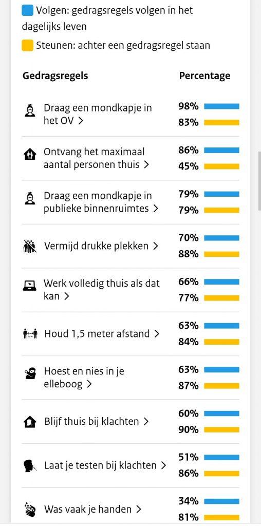 Afbeelding van cijfers over hoeveel mensen zich nog aan de geldende gedragsregels houden en hoeveel mensen de gedragsregels nog steunen. 98% draagt nog een mondkapje in het OV, 83% steunt dit beleid. 86% ontvangt het maximaal aantal personen thuis, 45% steunt dit beleid. 79% draagt een mondkapje in publieke binnenruimtes, 79% steunt dit beleid. 70% vermijdt drukke plekken, 88% steunt dit beleid. 66% werkt volledig thuis als het kan, 77% steunt dit beleid. 63% houdt anderhalve meter afstand, 84% steunt dit beleid. 63% hoest en niest in hun elleboog, 87% steunt dit beleid. 60% blijft thuis bij klachten, 90% steunt dit beleid. 51% laat zich testen bij klachten, 86% steunt dit beleid. 34% wast vaak hun handen, 81% steunt dit beleid.